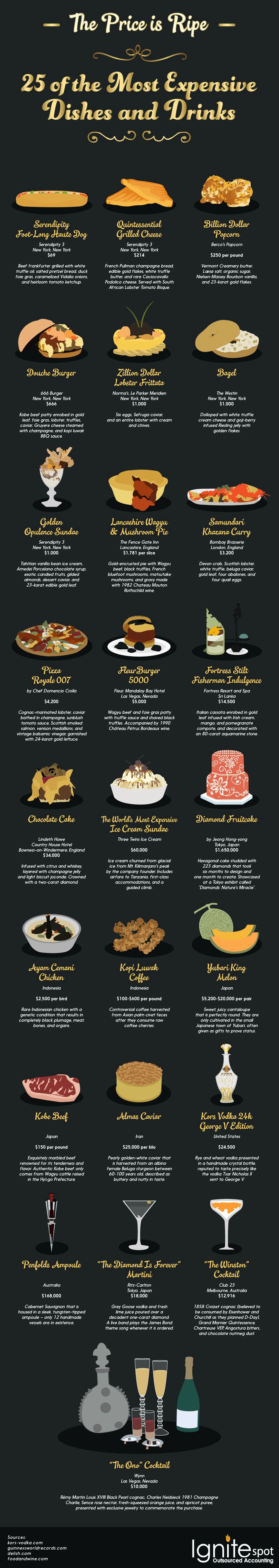 The Price is Ripe: 25 of the Most Expensive Dishes and Drinks from Around the World