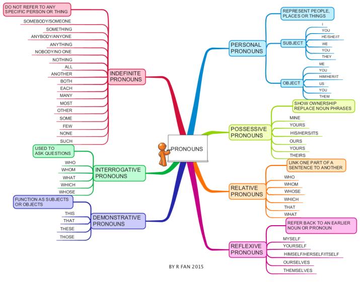 8gZrVzCH_Pronouns mind map
