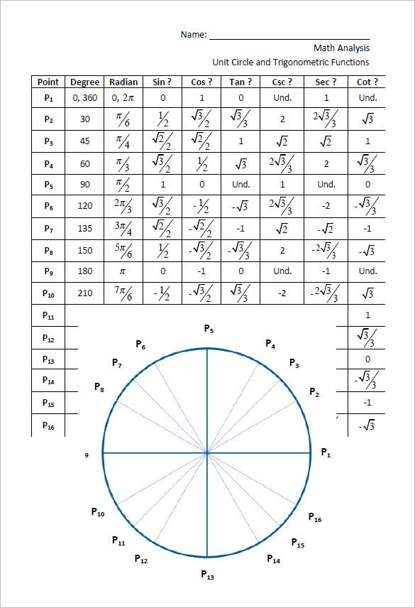 Unit Circle On Graph – unit circle