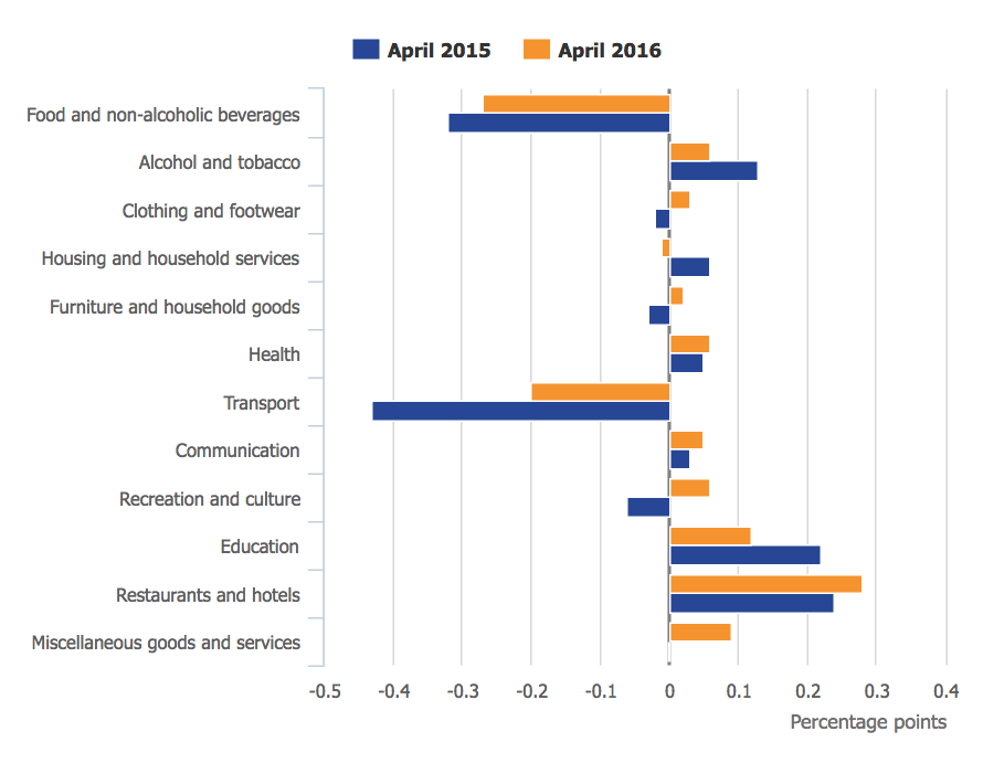 ONs uk inflation breakdown april 2016