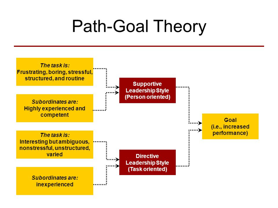 Path Goal+Theory+IF+AND+IF+AND+The+task+is%3A
