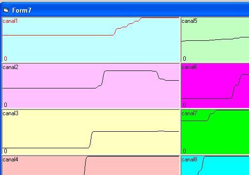 Système d'acquisition de données numériques et analogiques