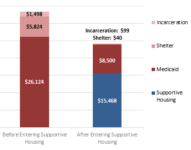 Cost savings of supportive housing for people experiencing chronic homelessness