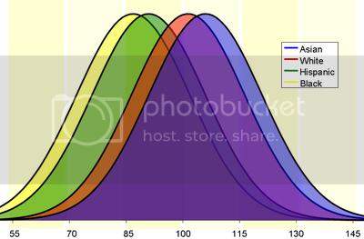 photo iq-bell-curve_zps96c4c392.png