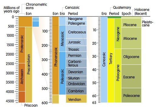 geologic time scale eras. Geologic time is divided and