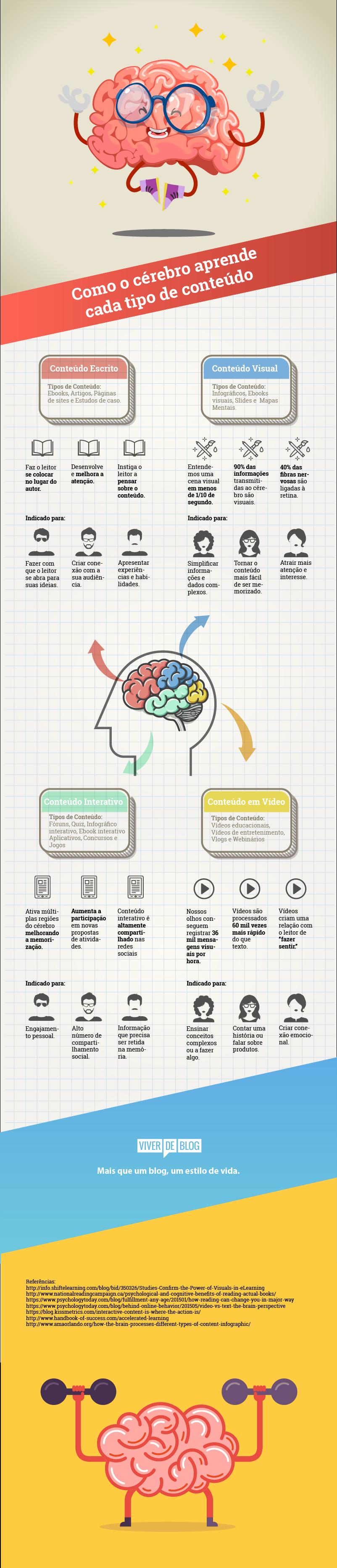 Mini Infográfico Como O Cérebro Aprende