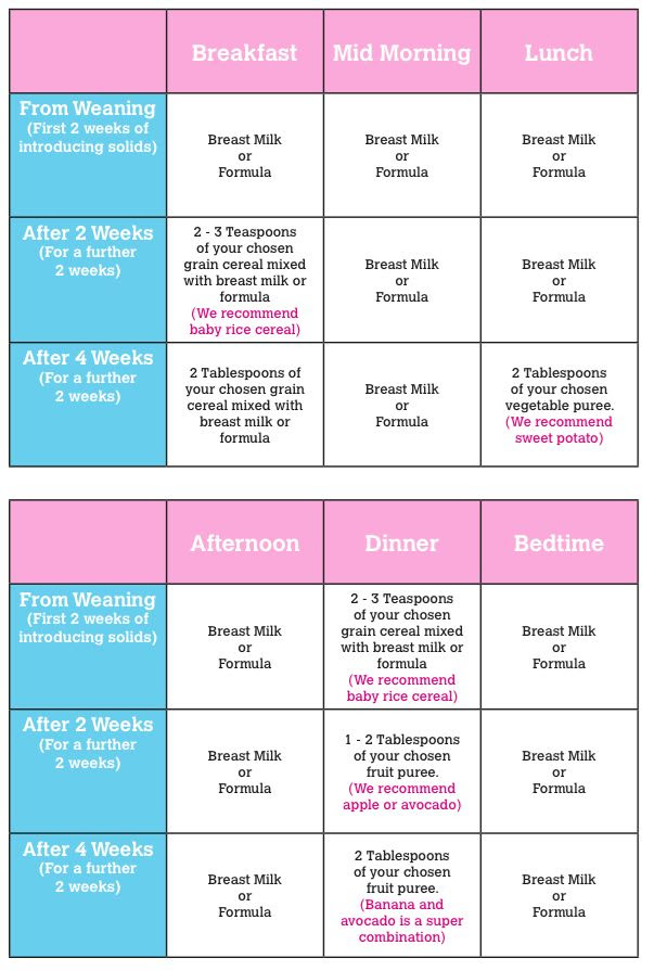1000+ ideas about Baby Feeding Schedule on Pinterest | Preparing ...