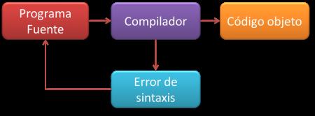 Compilador – Definición de Compilador, Concepto de Compilador, Significado de Compilador