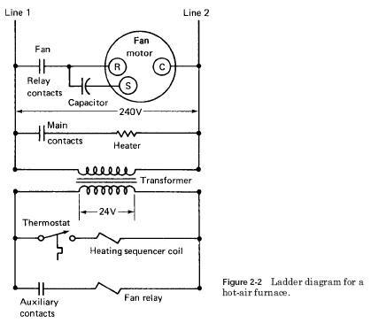hot-air-furnace-ladder