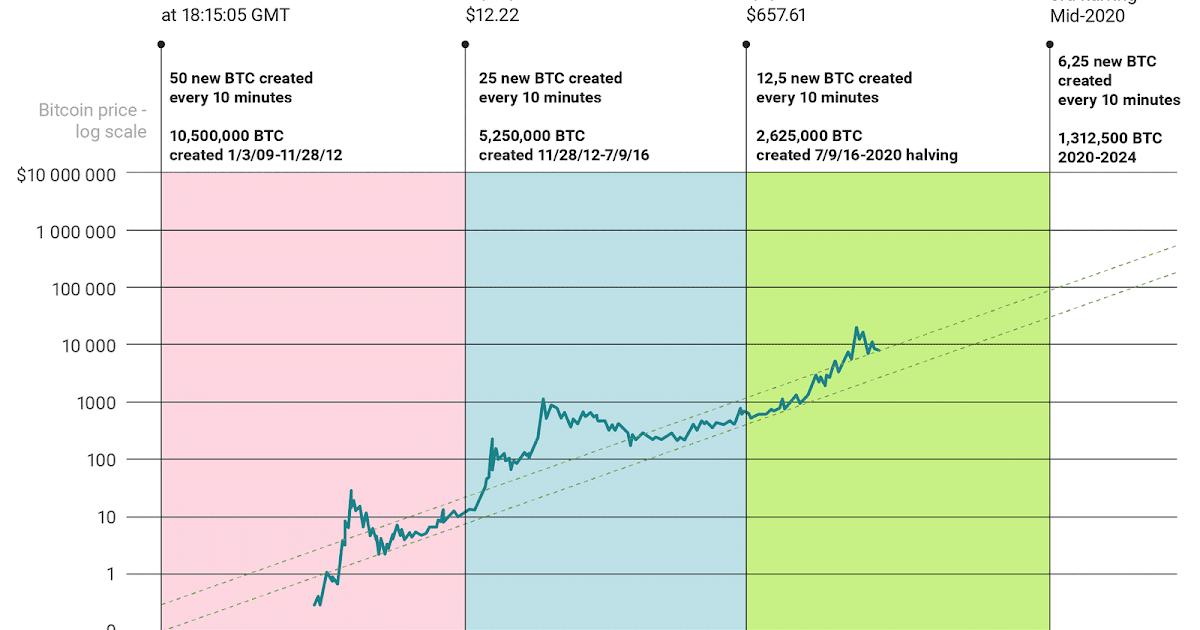 Bitcoin Prediction Per Hour | Earn Bitcoins By Hacking