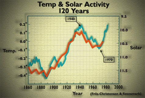 Climate Swindle graph: What happened after 1975?