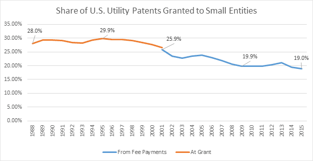 Decline in Patents Granted to Small Entities