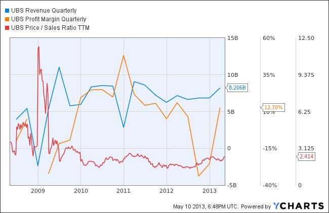 UBS Revenue Quarterly Chart