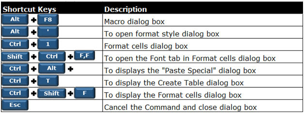 250 Excel Keyboard Shortcuts | Microsoft Excel Tips from ...