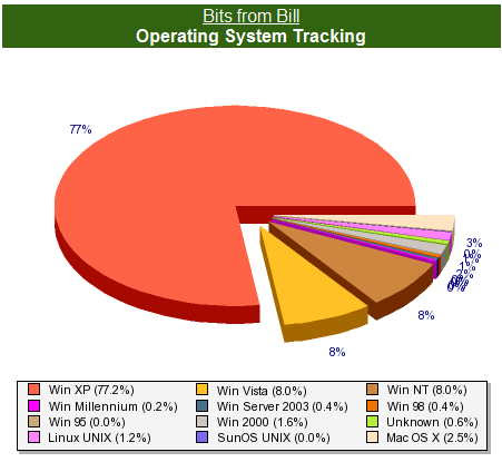 Operating systems used by Bits from Bill readers