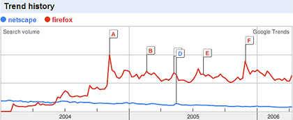 Netscape vs Firefox