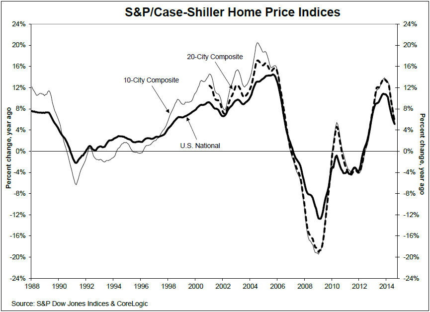 Average home price in top 20 markets are back to their autumn 2004 levels chart 1