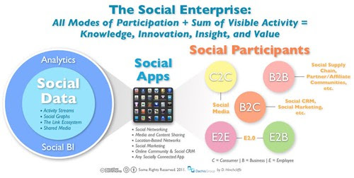 Defining The Connected Company: Social Data + Apps + All Modes of Participation by Dion Hinchcliffe