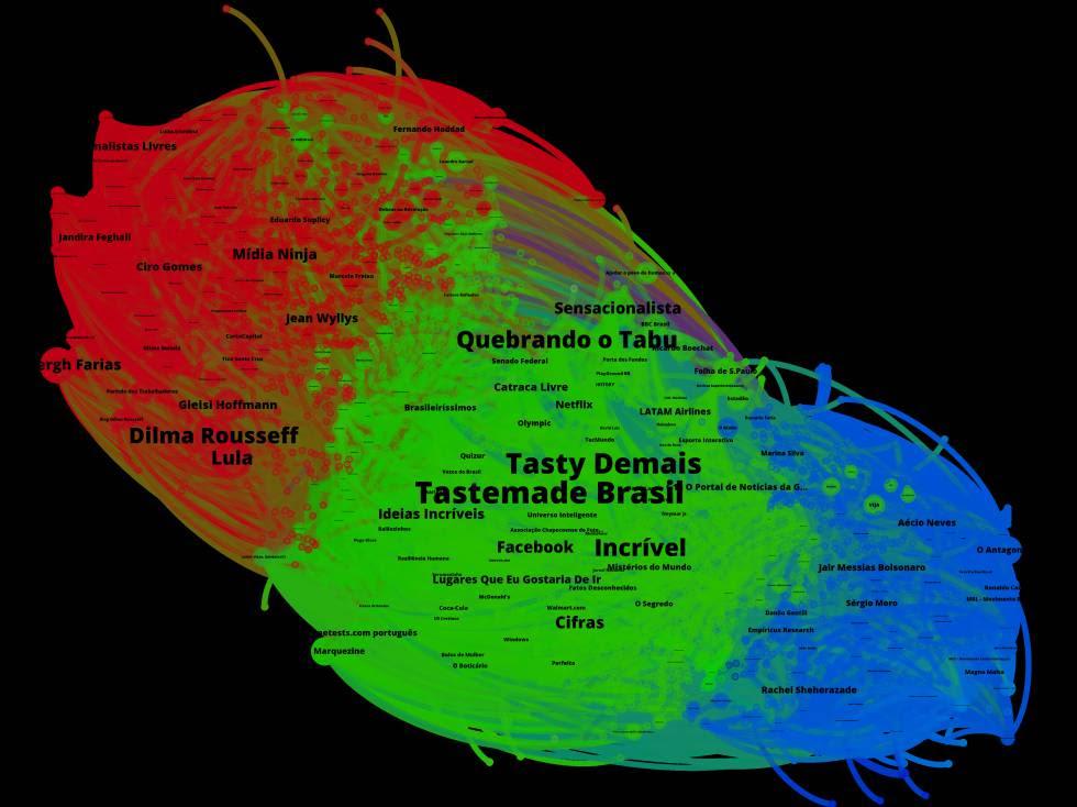 Distribuição das preferências dos usuários de Facebook que se interessam por política (Brasil, 2017).