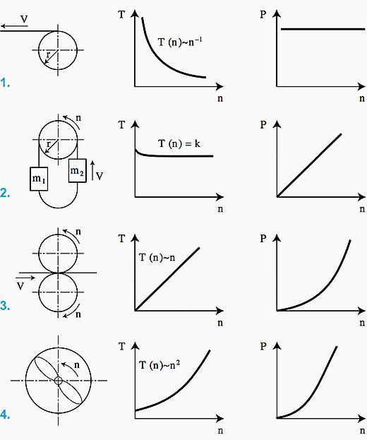Typical motor load characteristics