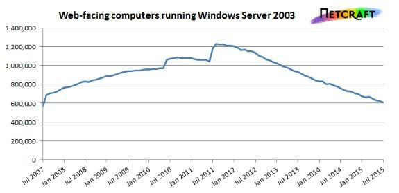 windows_server_2003_use