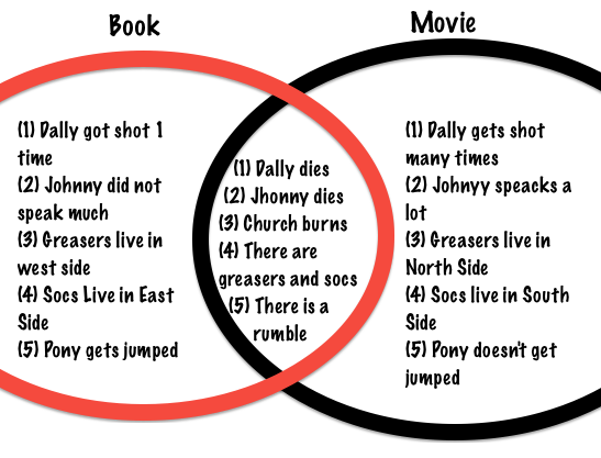 Venn Diagram For The Outsiders Book And Movie