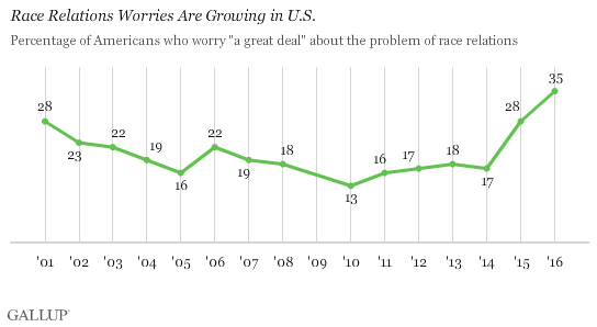 Trend: Race Relations Worries Are Growing in U.S.