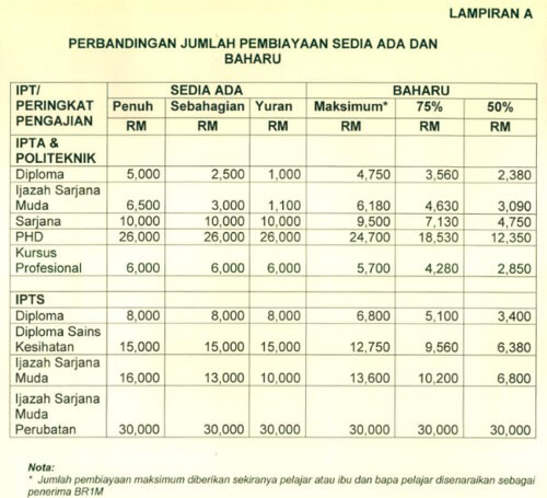 Penurunan Jumlah Pembiayaan PTPTN dan Penggunaan Data Bantuan Rakyat 1Malaysia BR1M 2014