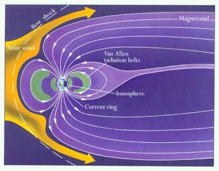 Cola magnética de la Tierra