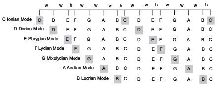 mode names