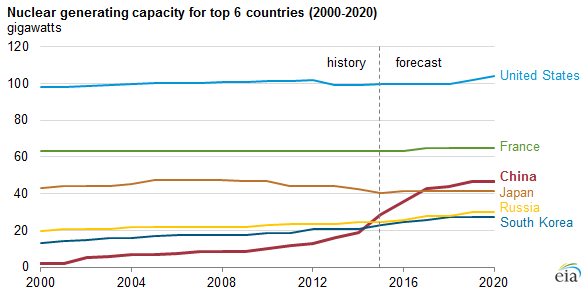 graph of nuclear generating capacity for top 6 countries, as explained in the article text