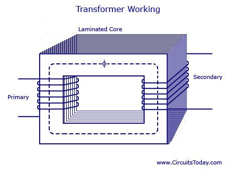 Transformer Working