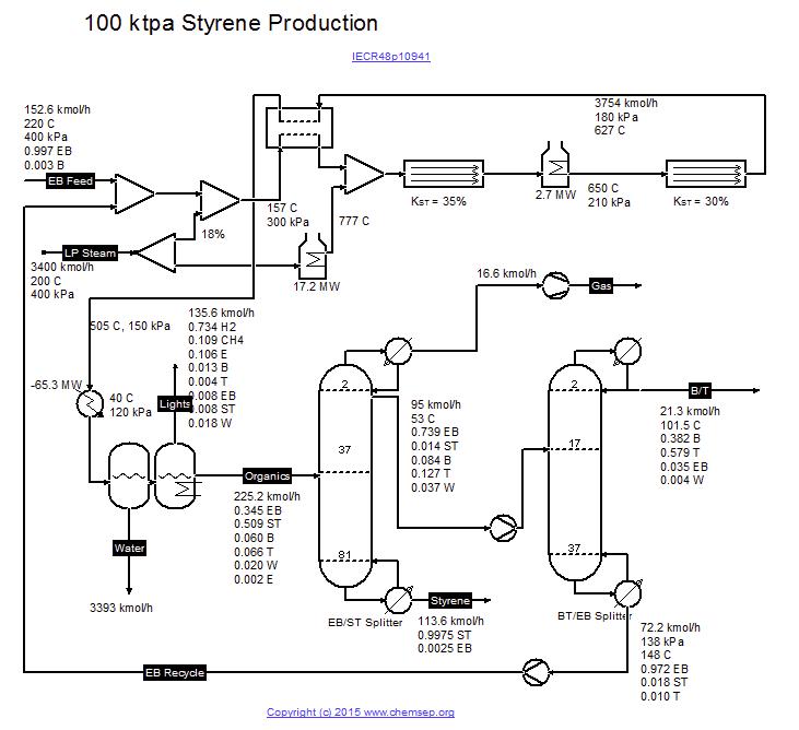 Proces Flow Diagram Acetone