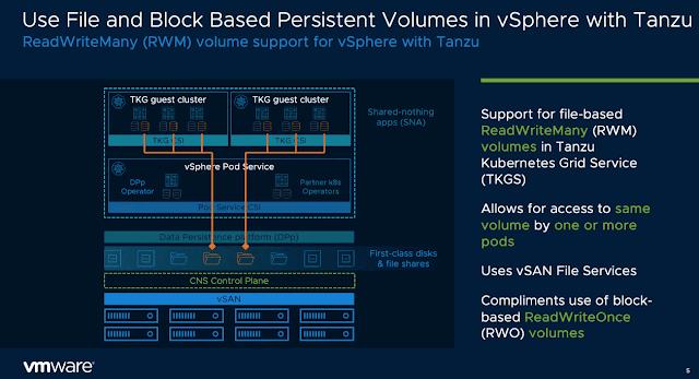 VMware vSAN 7 Update 3 New Features