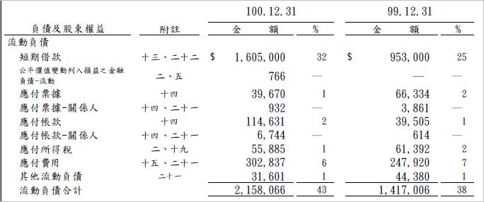 4105_流動負債