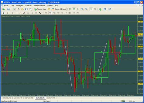 5 minute forex scalping system with bollinger bands indicator download