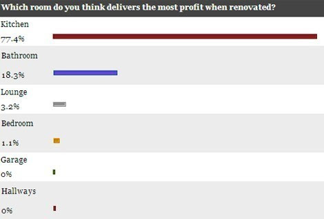 The results: On September 5, 2013 we asked readers which room they thought would generate most value when renovated.