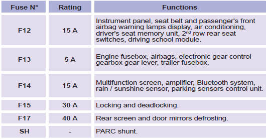 Peugeot 308 Fuse Box Guide