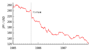 Graph showing U.S. dollar and Japanese yen exc...