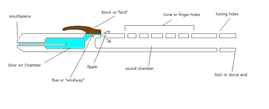 30 Making A Native American Flute Diagram