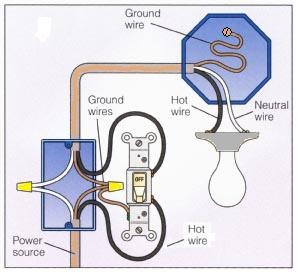 home electrical, electrical service, electric blind, symbols nec, for outlets, electrical panel, afci electrical, garage electrical, electrical bedroom, on 2 way light wiring diagram residential