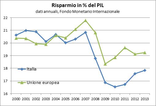 Il risparmio italiano, nei primi anni 2000, è leggermente superiore a quello della media Ue (circa il 21% del PIL rispetto al 20%). Tra il 2007 e il 2010 il risparmio nazionale cala al 16,5% per effetto della crisi finanziaria internazionale, diventando per la prima volta significativamente più basso della media europea. Dopo l'inizio della seconda recessione il tasso di risparmio ricomincia a salire, contrariamente a quanto avvenuto nella prima recessione, fino a raggiungere il 17,8% del PIL nel 2013. Il recupero del tasso di risparmio riduce parzialmente il divario apertosi rispetta alla media europea, ma senza avvicinarsi ai livelli pre-crisi.
