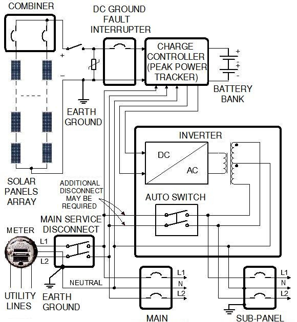 solar energy installation  panel  circuit diagram for
