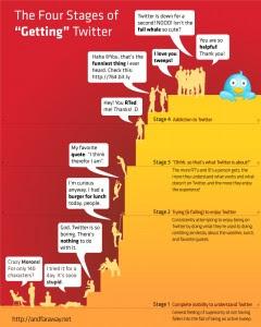 Las 4 etapas de Twitter