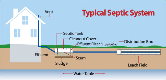 What is a Septic System and How Does it Work? | Crystal ...