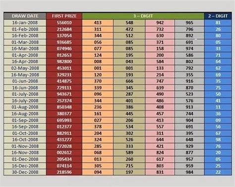 thai draw resultes thai lottery result