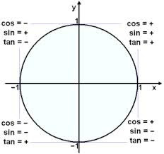 Test: Trig Unit circle and Inverse Functions | Quizlet