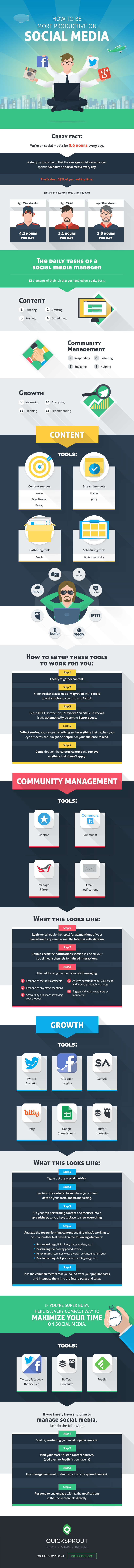 Here's how busy social media managers organize their day and stay productive - #SocialMedia #infographic