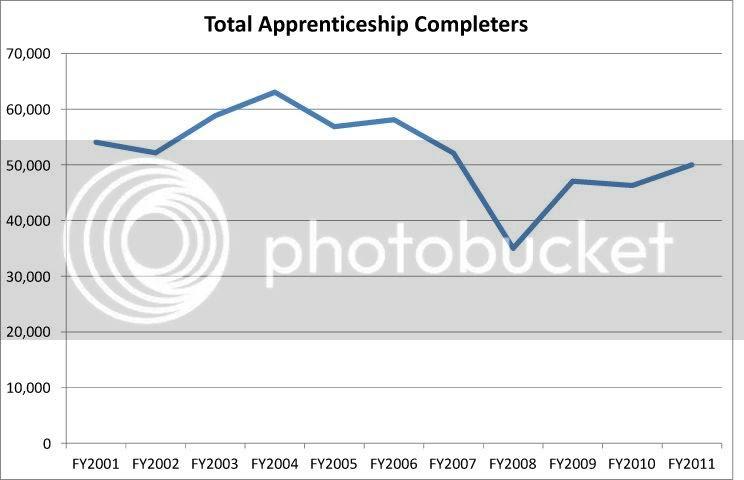 Apprenticeship Completers