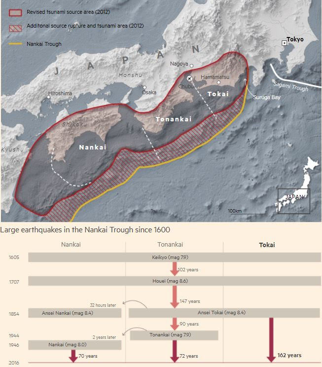 devastating earthquake japan, next big one japan, japan next big earthquake